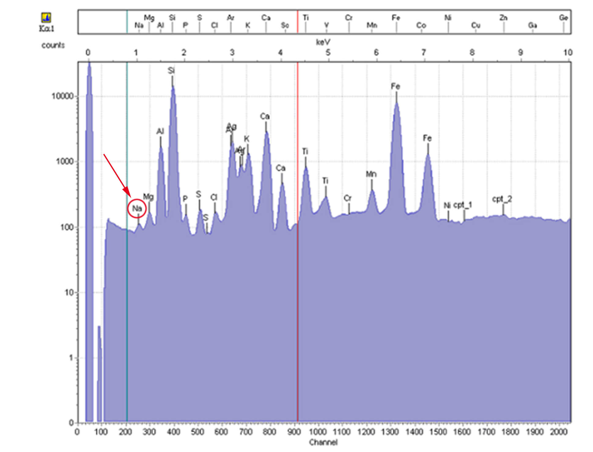 OXEA® Atline XRF / X-Ray Spektrum Messung Natrium | InduTech instruments GmbH