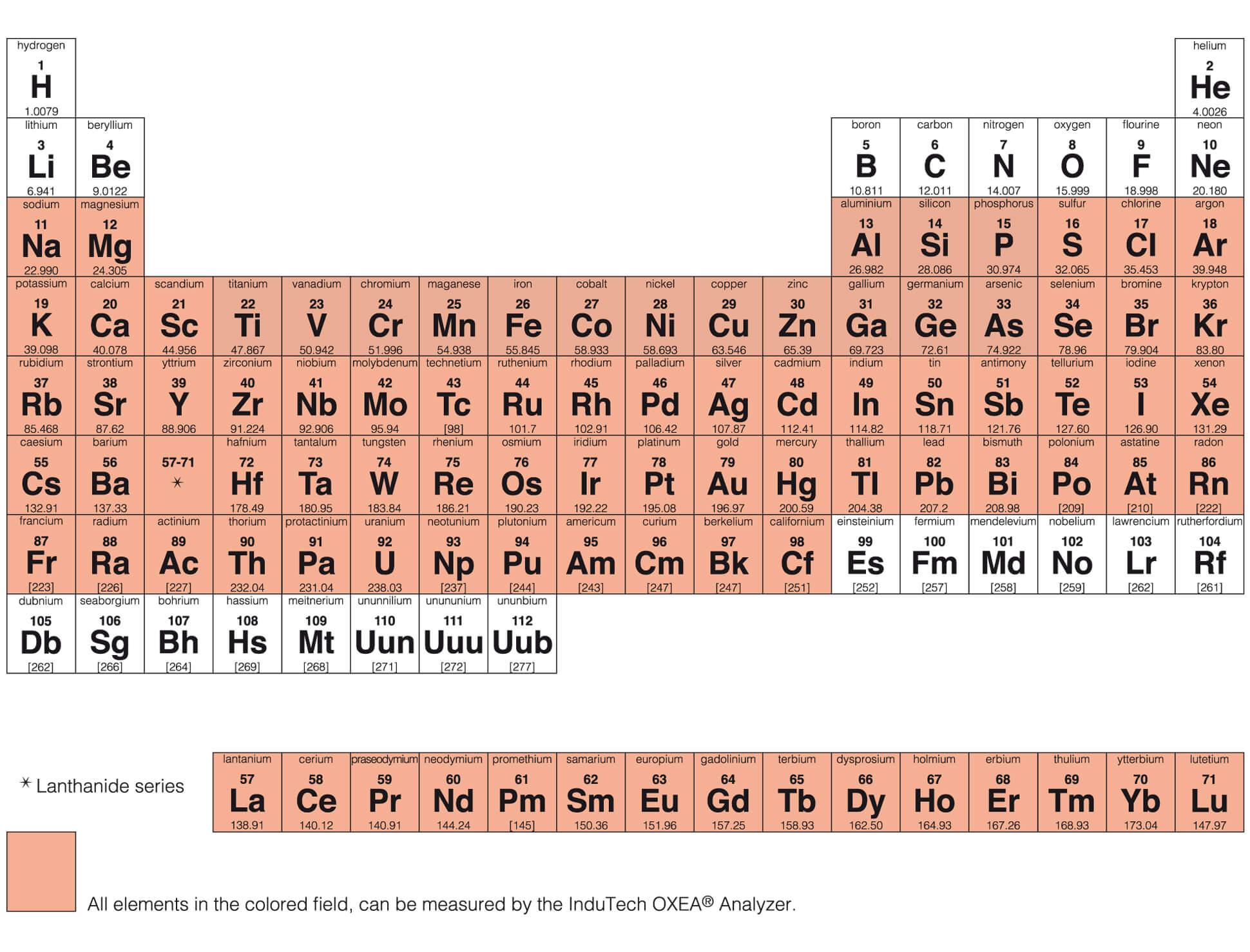 Periodensystem OXEA® - Alle Elemente im farbigen Feld können mit dem OXEA® Elementaranalysator gemessen werden | Indutech instruments GmbH