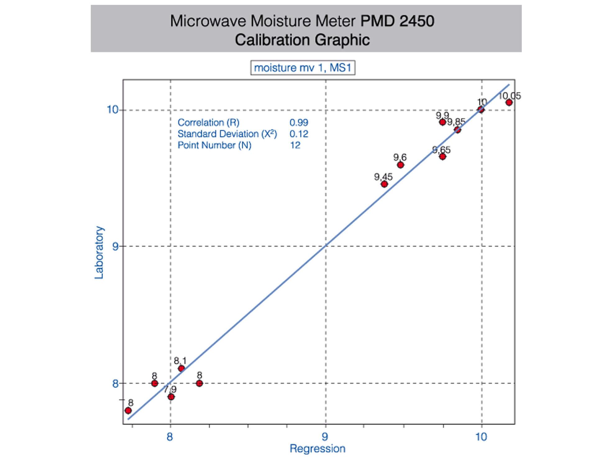 PMD® - Präzisions Mikrowellengerät - Kalibrierungsgrafik - zur Prozesskontrolle in der industriellen Feuchtemessung | InduTech instruments GmbH